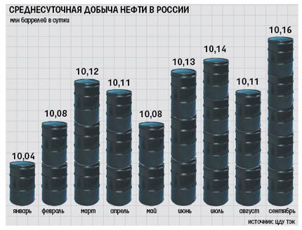 Темпы добычи нефти в России - новый рекорд