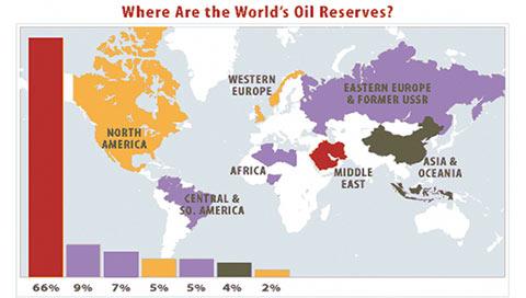запасы нефти в мире