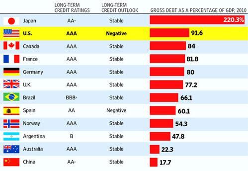 снижен кредитный рейтинг США