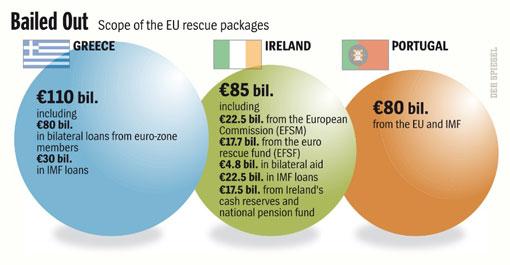 долги стран еврозоны и вливания