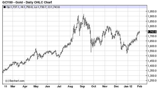 Прогноз цен золота на 2012 год