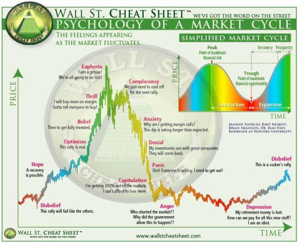 Психология рыночных циклов