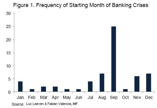 График наступления финансовых кризисов