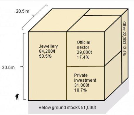 Золотой куб Баффета