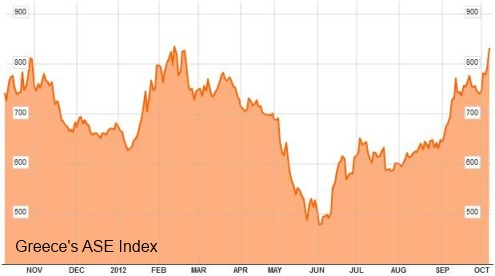 Greece ASE Index
