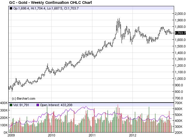 График фьючерсов на золото за 4 года