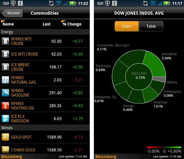 Mobile App Bloomberg