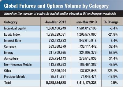 Срочный рынок 2013 по секторам