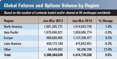 Срочный рынок 2013 по регионам