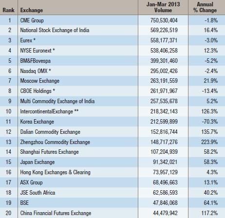 Рейтинг бирж мира по объему торгов в 1 квартале 2013