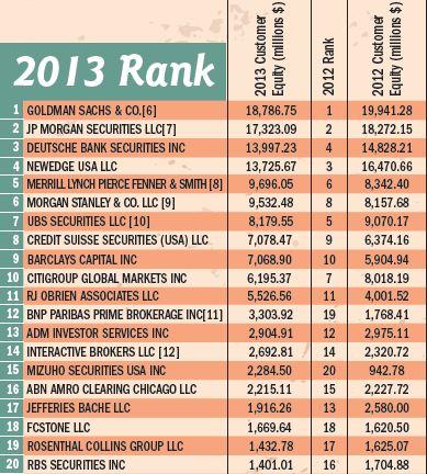 Рейтинг брокеров 2013, 20 лидеров