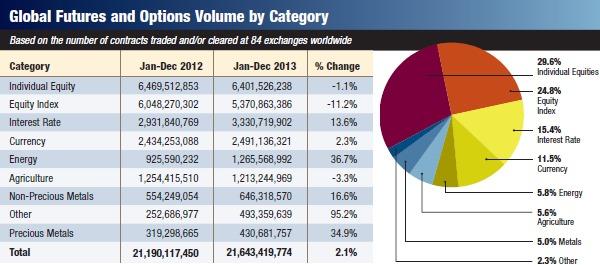 Объем торгов фьючерсами и опционами по секторам и категориям, 2013 год