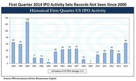 Количество проведений IPO в 2014 году