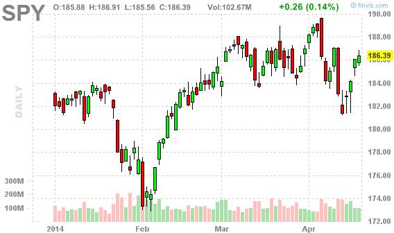 Фондовый рынок США – наиболее переоцененный