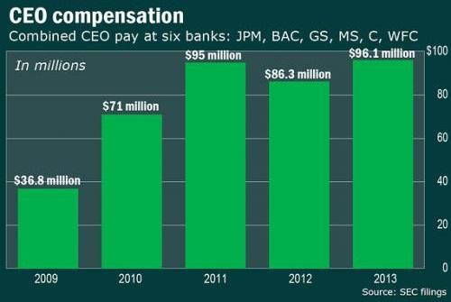 Доходы CEO банков с Уолл-стрит
